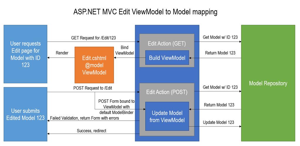 Ed Andersen  ASPNET MVC Basics Part 2 ViewModel to Model