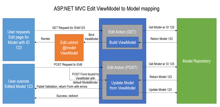 viewmodel-model-mapping